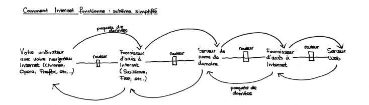 Comment Internet fonctionne - schéma simplifié